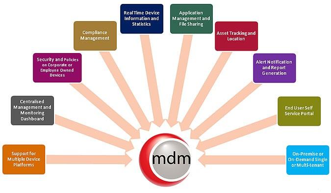 Best Mobile Device Management Platform Mdm Software