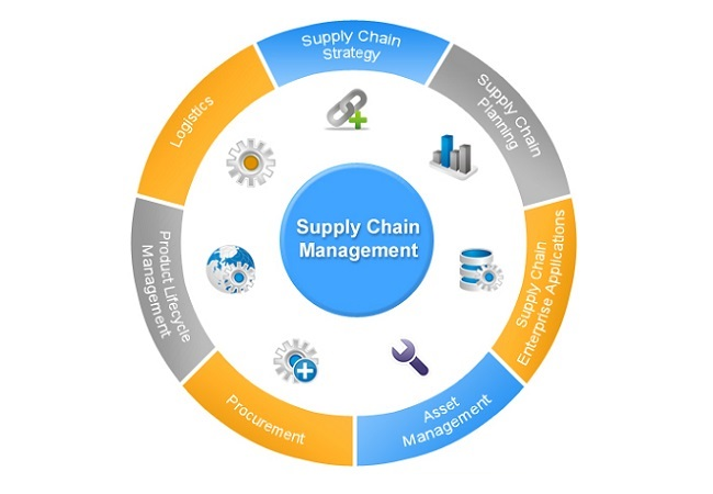 Best Supply Chain Management Software For Small Business