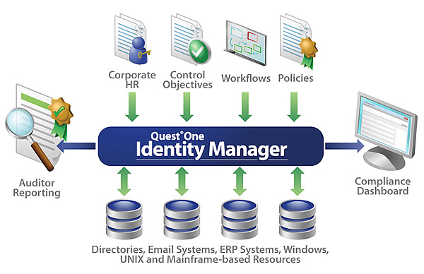 Best Access Management And Identity Management Software