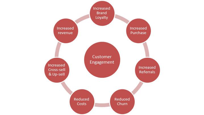 Best Customer Engagement Software