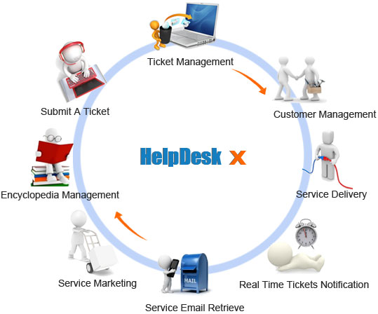 Top 115 Best Help Desk System Software For Small Business