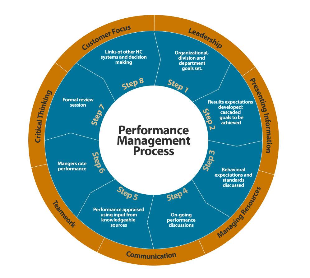 Top 63 Best Performance Management Amp Appraisal Software