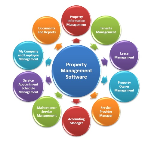 Real Property Management And Development Of : Top best property management software for small