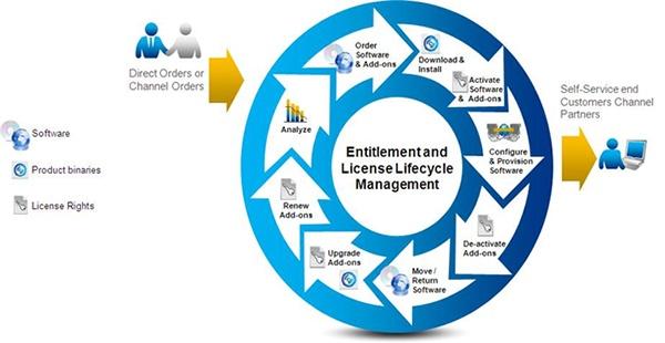 Best License Management Software