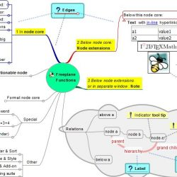 Best Open Source Mind Mapping Software