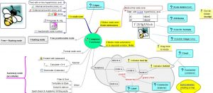 Best Open Source Mind Mapping Software | 2018 | (Updated