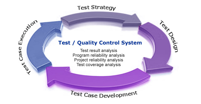 Testing as part of a quality system
