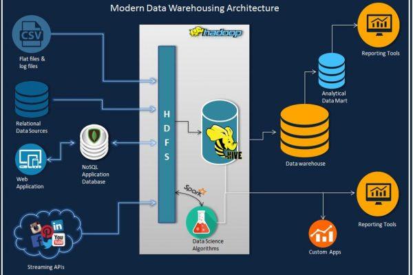Data Warehousing And Business Intelligence Software Platforms