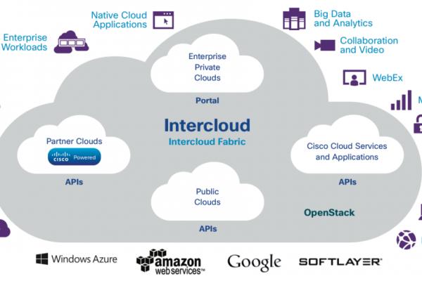 Enterprise Private Cloud Computing Providers